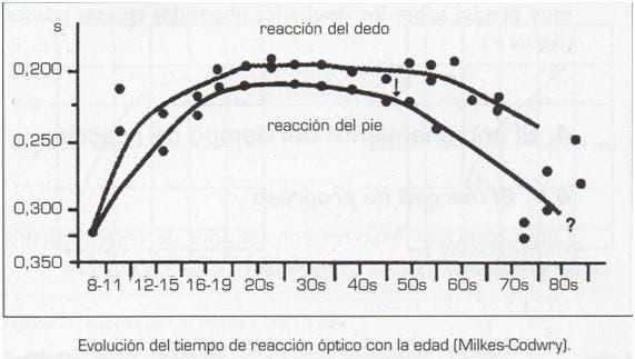 Grafico evaluacion tiempo reaccion