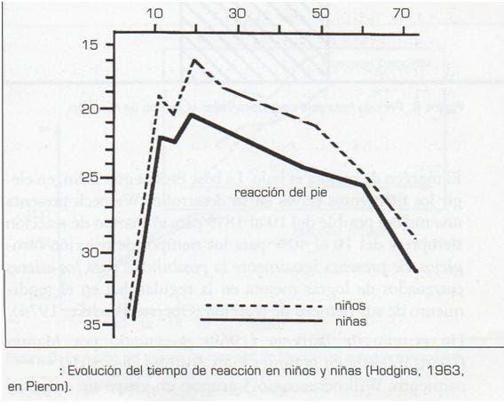 Grafico evaluacion velocidad reaccion sexo