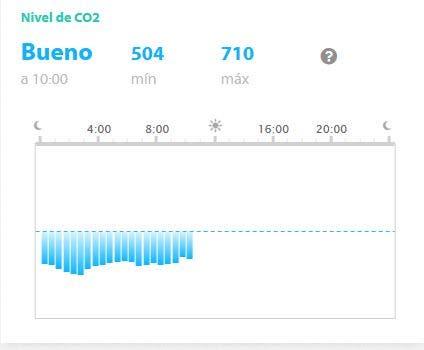 Nivel de CO2