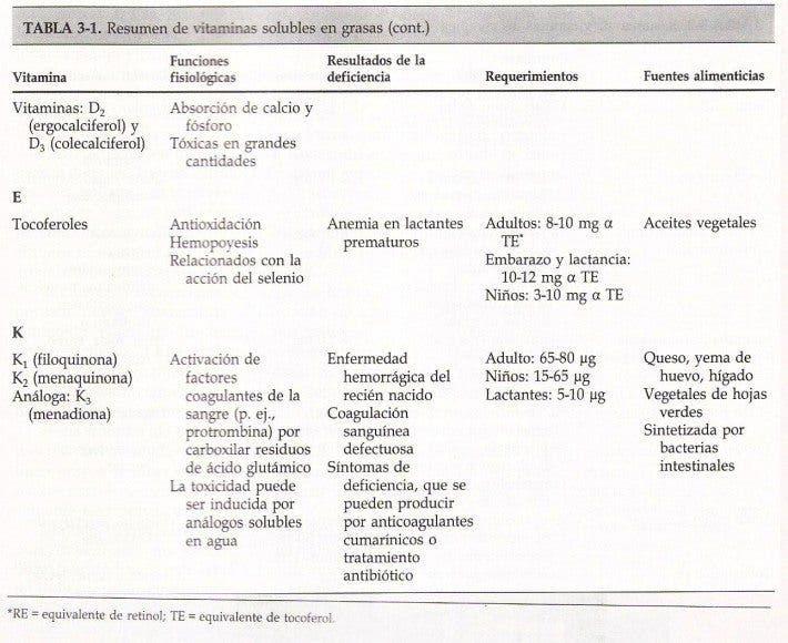 Vitaminas 2