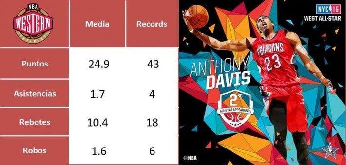 Estadísticas Davis