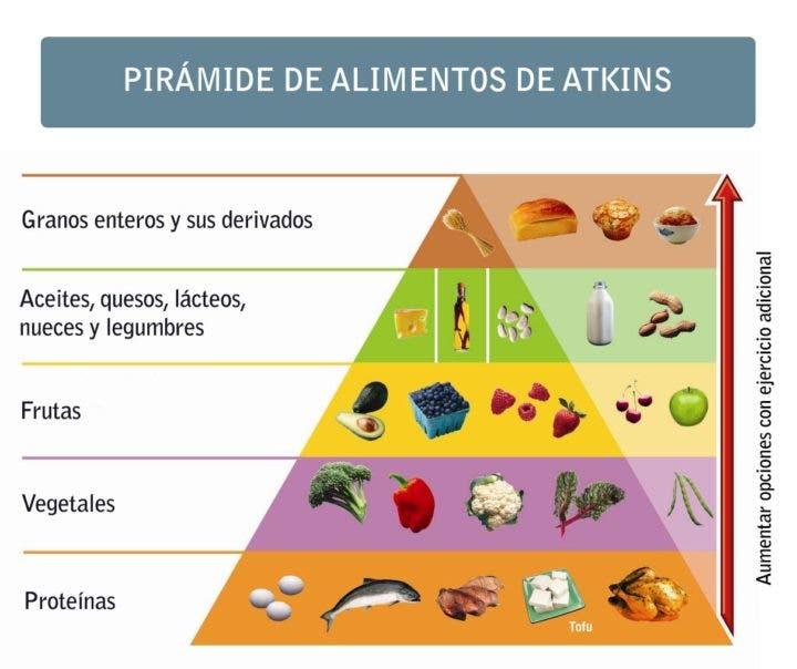 pirámide de Atkins