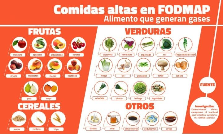Alimentos FODMAP que no debes comer si sufres de gases