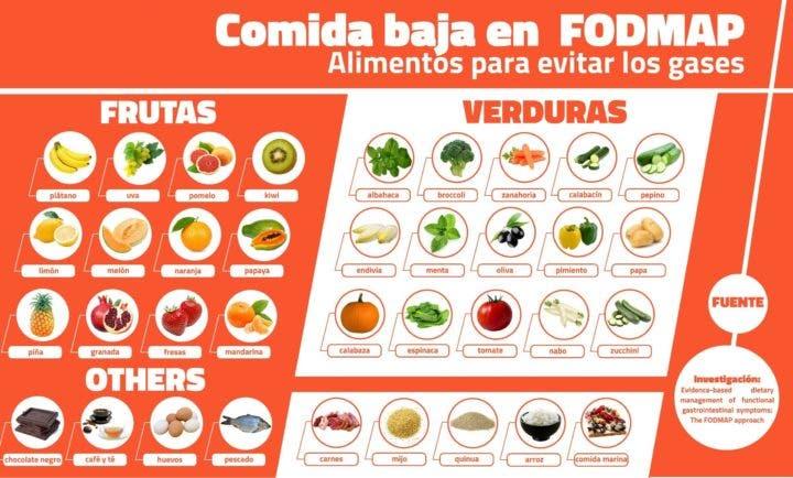 Alimentos bajos en FODMAP que puedes consumir