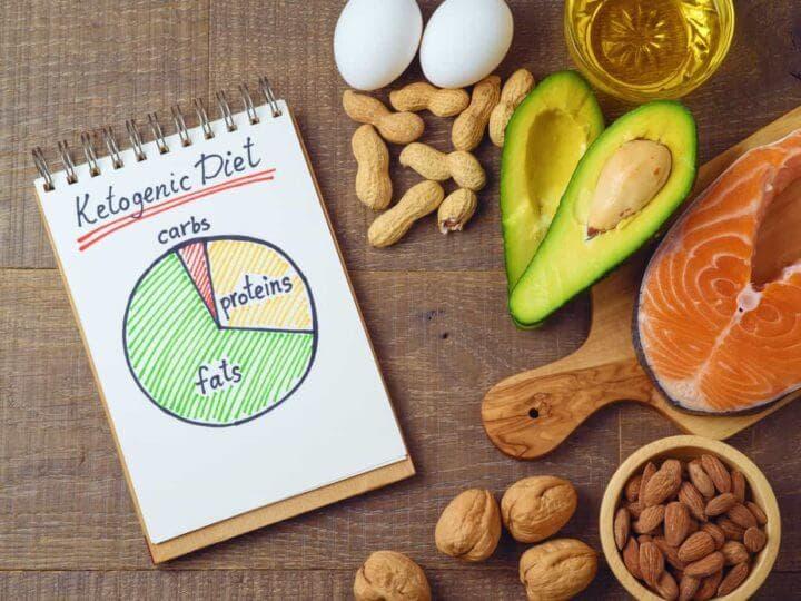 ¿qué deberían estar las macros en la dieta cetosis?