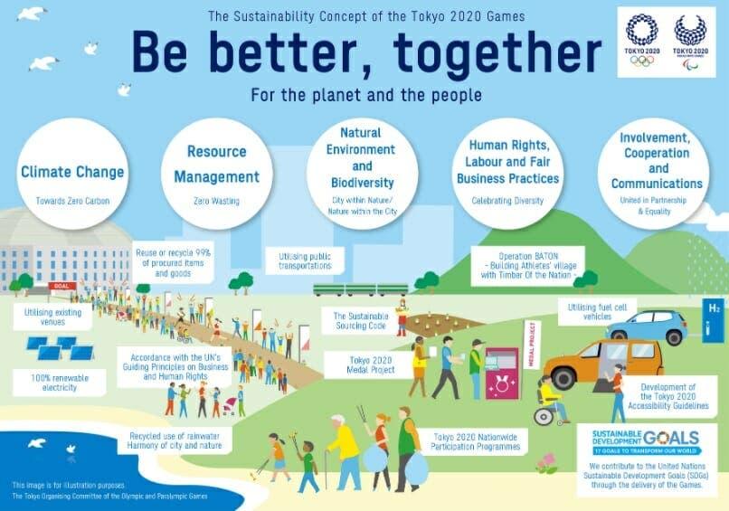 deporte y sostenibilidad en las olimpiadas